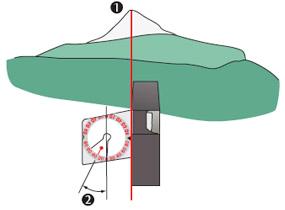 clinometre 3