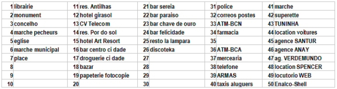 CaboVerde2013-Y-00 Porto-Novo Plan legendes