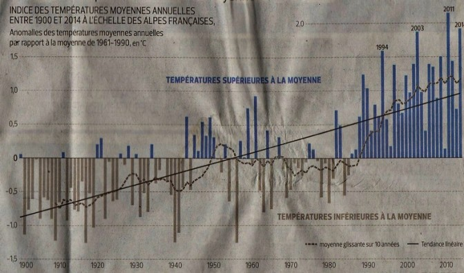 Mont Blanc Temperatures